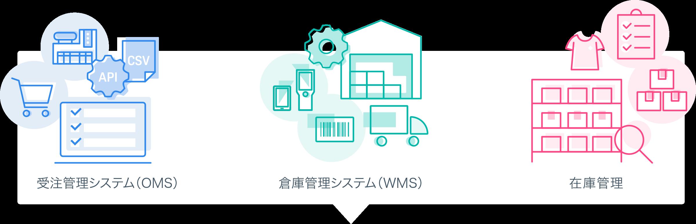 受注管理システム(OMS)倉庫管理システム(WMS)在庫管理