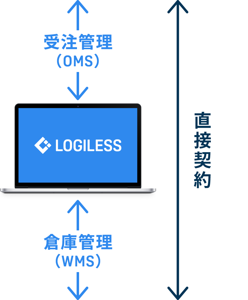 ご利用企業と物流倉庫の直接契約。LOGILESSはEC業者と物流倉庫をつなぐ、受注管理と倉庫管理、在庫管理をそなえたシステムです。