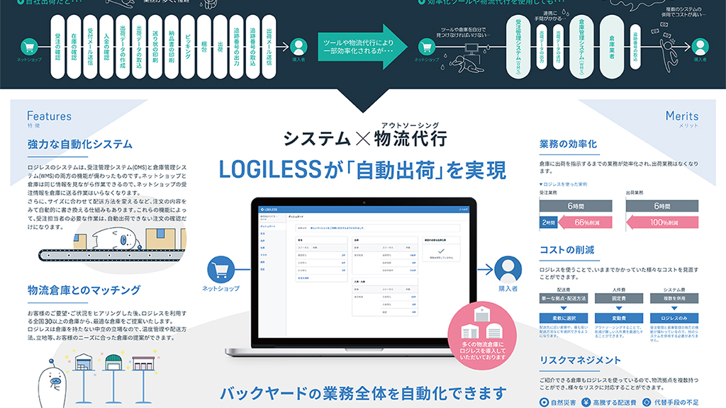 物流代行システムLOGILESS パンフレット
